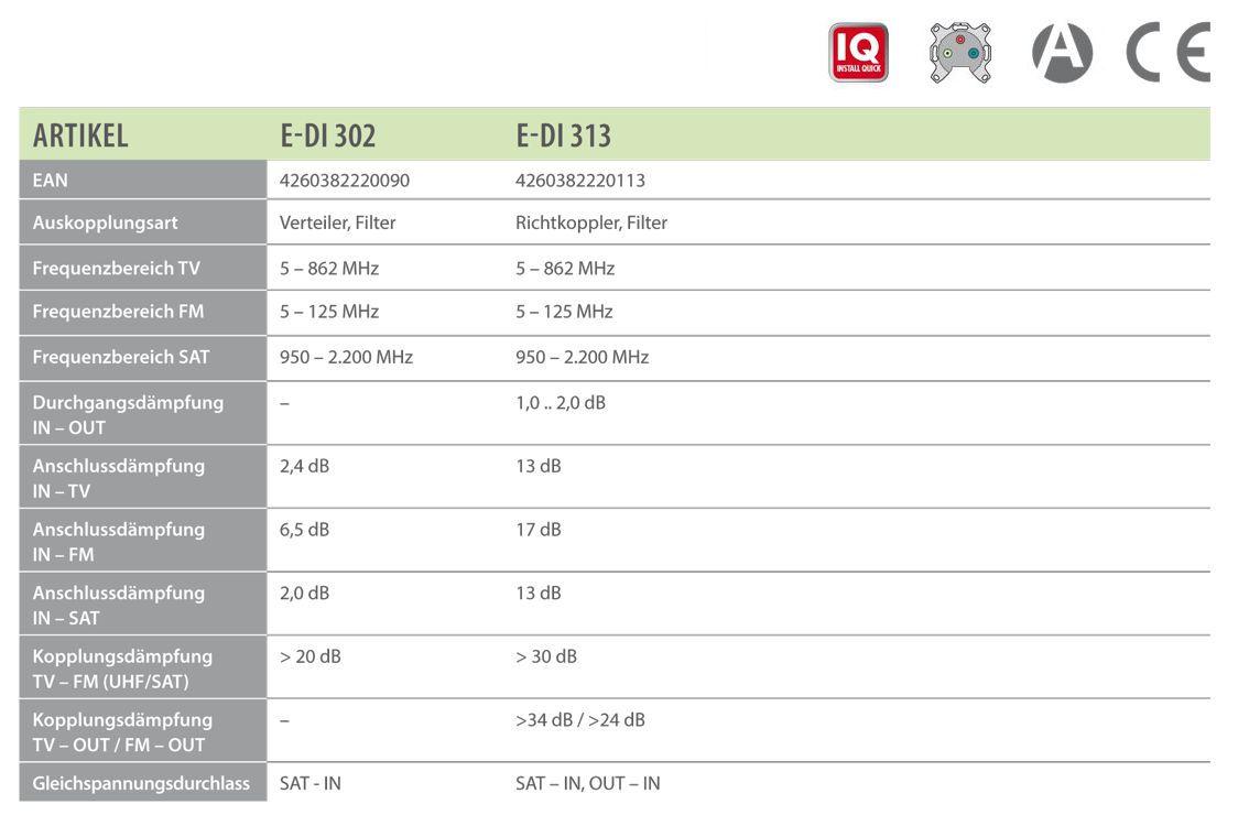 tabelle_3_Loch_Universaldosen_sat_kmp